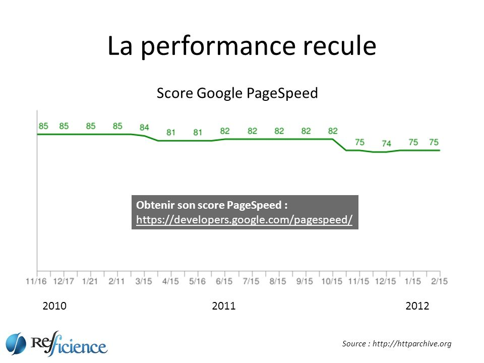 La performance recule 201020112012 Score Google PageSpeed Source : http://httparchive.org Obtenir son score PageSpeed : https://developers.google.com/pagespeed/