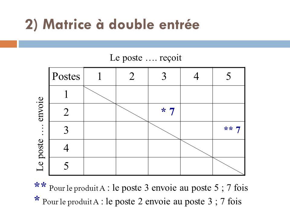 Postes12345 1 2 3 4 5 Le poste …. envoie Le poste …. reçoit * Pour le produit A : le poste 2 envoie au poste 3 ; 7 fois * 7 ** Pour le produit A : le