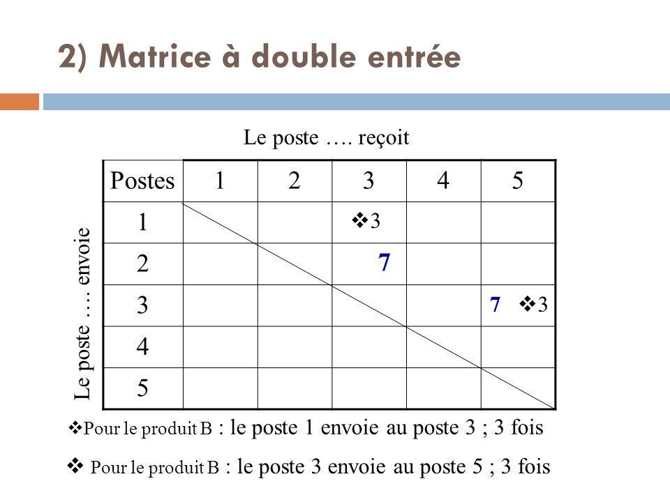 Postes12345 1 2 3 4 5 Le poste …. envoie Le poste …. reçoit Pour le produit B : le poste 1 envoie au poste 3 ; 3 fois 7 Pour le produit B : le poste 3