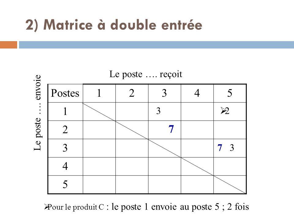 Postes12345 1 2 3 4 5 Le poste …. envoie Le poste …. reçoit Pour le produit C : le poste 1 envoie au poste 5 ; 2 fois 7 7 3 3 2 2) Matrice à double en