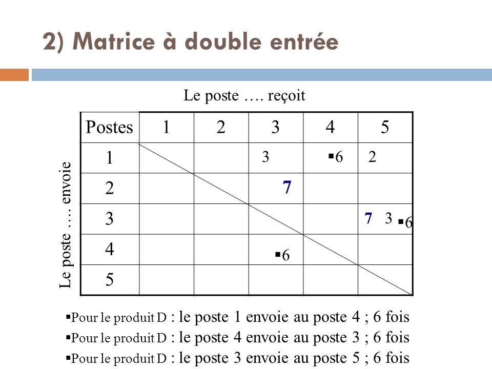 Postes12345 1 2 3 4 5 Le poste …. envoie Le poste …. reçoit Pour le produit D : le poste 1 envoie au poste 4 ; 6 fois 7 7 3 3 2 Pour le produit D : le