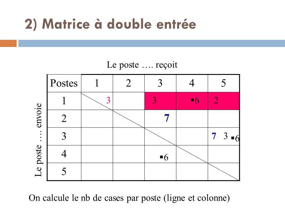Postes12345 1 2 3 4 5 Le poste …. envoie Le poste …. reçoit 7 7 3 3 2 6 6 6 On calcule le nb de cases par poste (ligne et colonne) 3 2) Matrice à doub