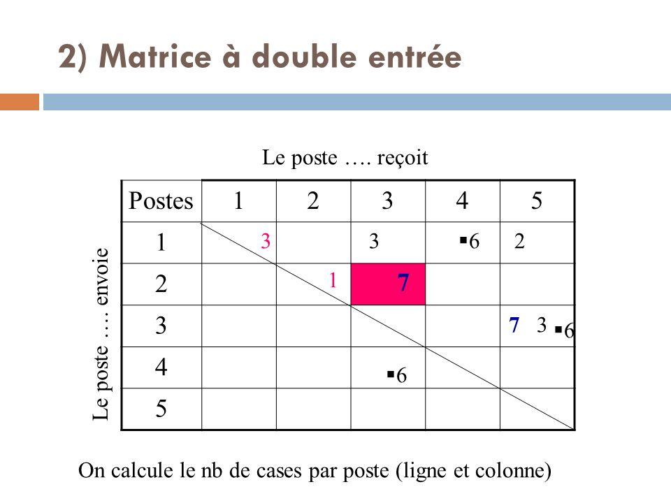 Postes12345 1 2 3 4 5 Le poste …. envoie Le poste …. reçoit 7 7 3 3 2 6 6 6 On calcule le nb de cases par poste (ligne et colonne) 3 1 2) Matrice à do