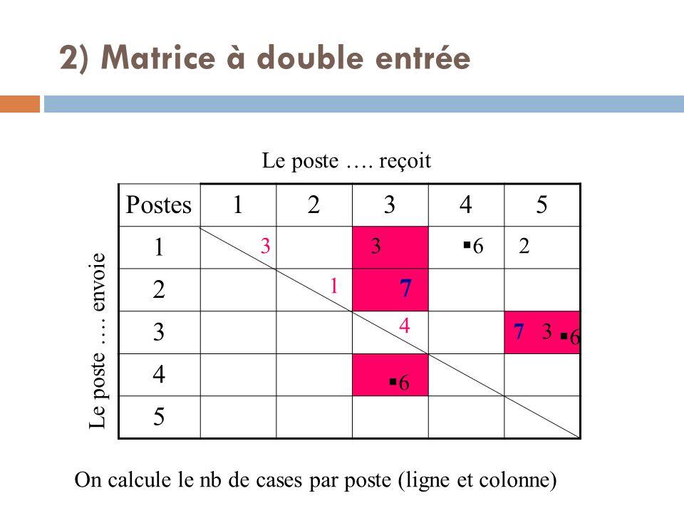 Postes12345 1 2 3 4 5 Le poste …. envoie Le poste …. reçoit 7 7 3 3 2 6 6 6 On calcule le nb de cases par poste (ligne et colonne) 3 1 4 2) Matrice à