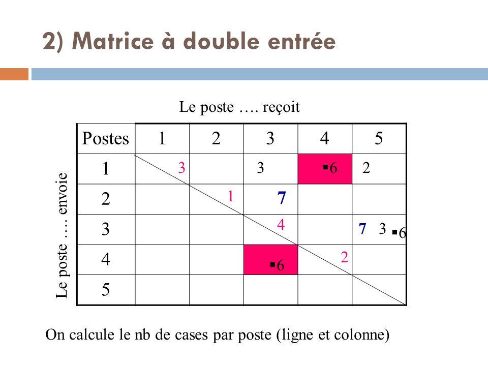 Postes12345 1 2 3 4 5 Le poste …. envoie Le poste …. reçoit 7 7 3 3 2 6 6 6 On calcule le nb de cases par poste (ligne et colonne) 3 1 4 2 2) Matrice