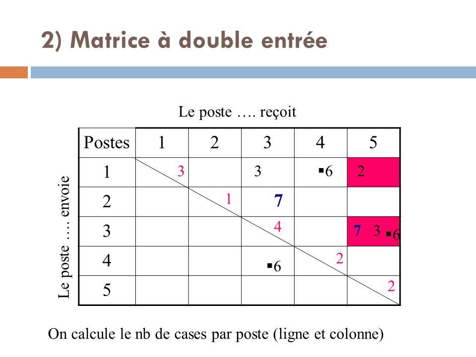 Postes12345 1 2 3 4 5 Le poste …. envoie Le poste …. reçoit 7 7 3 3 2 6 6 6 On calcule le nb de cases par poste (ligne et colonne) 3 1 4 2 2 2) Matric