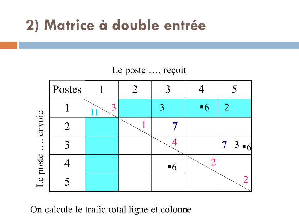 Postes12345 1 2 3 4 5 Le poste …. envoie Le poste …. reçoit 7 7 3 3 2 6 6 6 On calcule le trafic total ligne et colonne 3 1 4 2 2 11 2) Matrice à doub