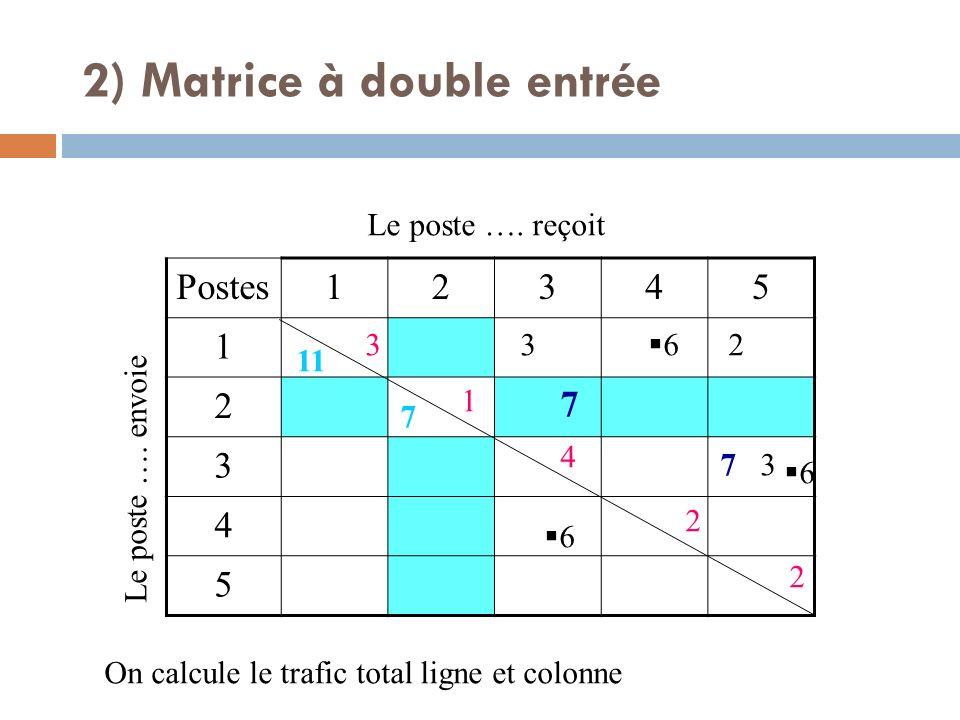 Postes12345 1 2 3 4 5 Le poste …. envoie Le poste …. reçoit 7 7 3 3 2 6 6 6 On calcule le trafic total ligne et colonne 3 1 4 2 2 11 7 2) Matrice à do