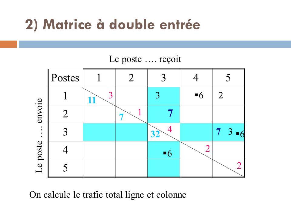 Postes12345 1 2 3 4 5 Le poste …. envoie Le poste …. reçoit 7 7 3 3 2 6 6 6 On calcule le trafic total ligne et colonne 3 1 4 2 2 11 7 32 2) Matrice à