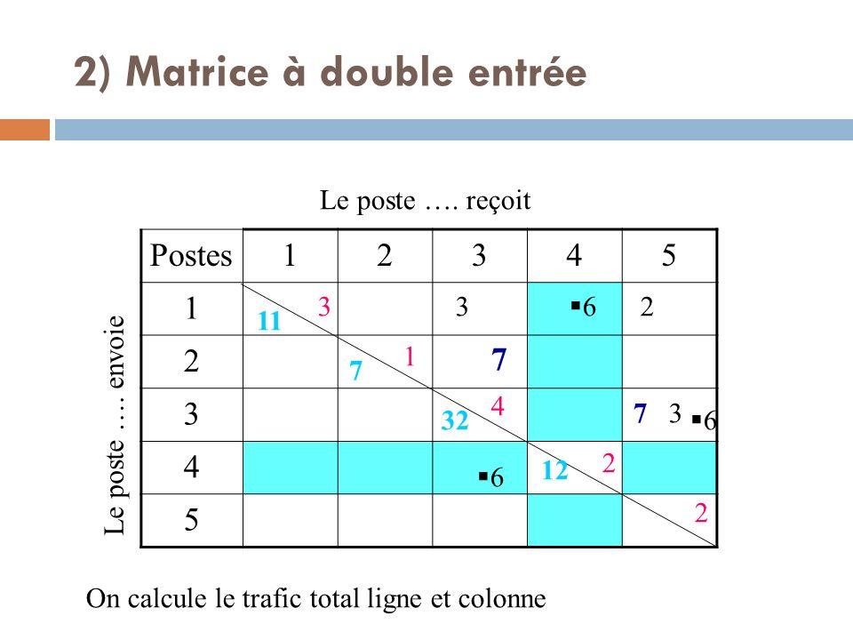 Postes12345 1 2 3 4 5 Le poste …. envoie Le poste …. reçoit 7 7 3 3 2 6 6 6 On calcule le trafic total ligne et colonne 3 1 4 2 2 11 7 32 12 2) Matric
