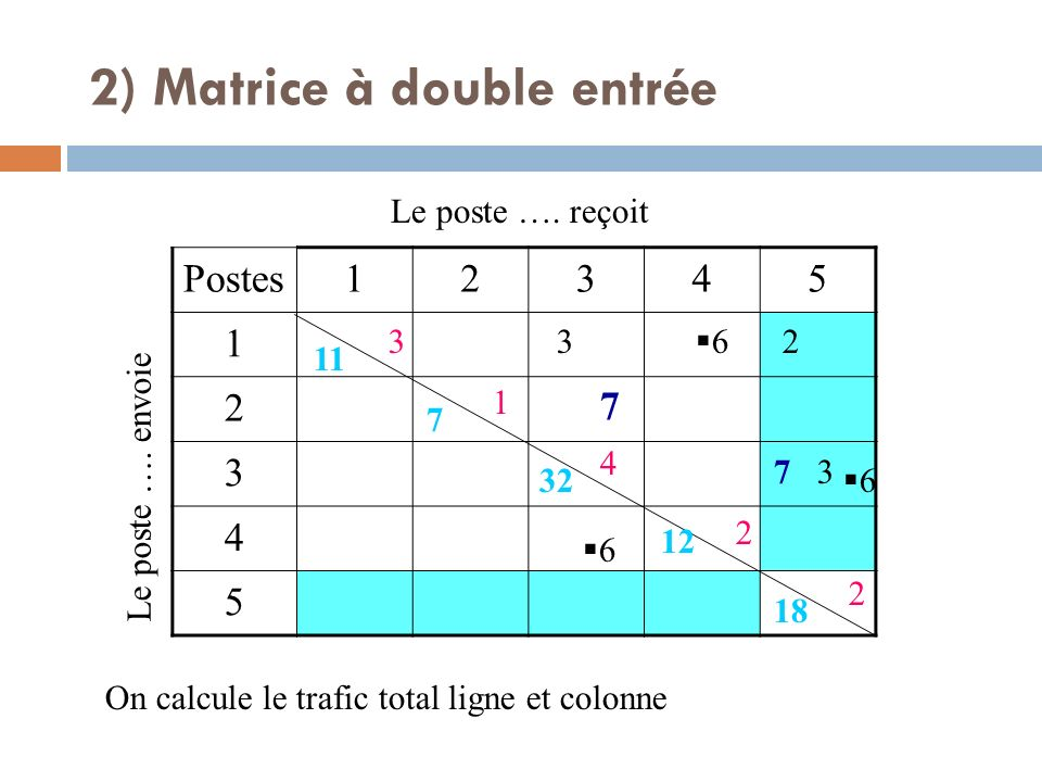 Postes12345 1 2 3 4 5 Le poste …. envoie Le poste …. reçoit 7 7 3 3 2 6 6 6 On calcule le trafic total ligne et colonne 3 1 4 2 2 11 7 32 12 18 2) Mat