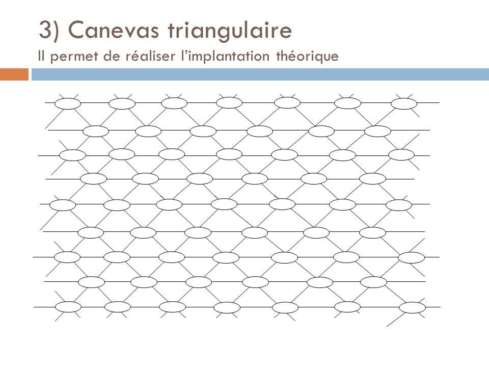 3) Canevas triangulaire Il permet de réaliser limplantation théorique