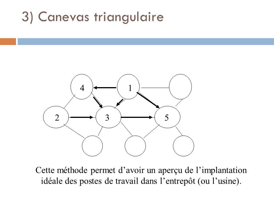 3) Canevas triangulaire 4 23 1 5 Cette méthode permet davoir un aperçu de limplantation idéale des postes de travail dans lentrepôt (ou lusine).