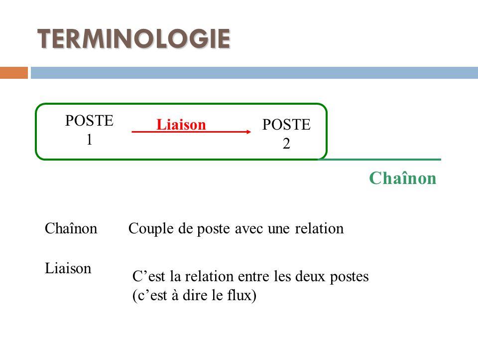 TERMINOLOGIE ChaînonCouple de poste avec une relation Liaison Cest la relation entre les deux postes (cest à dire le flux) POSTE 1 POSTE 2 Liaison Cha