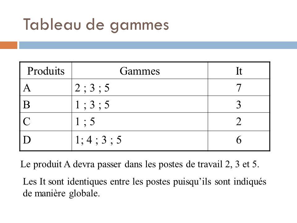Tableau de gammes ProduitsGammesIt A2 ; 3 ; 57 B1 ; 3 ; 53 C1 ; 52 D1; 4 ; 3 ; 56 Le produit A devra passer dans les postes de travail 2, 3 et 5. Les