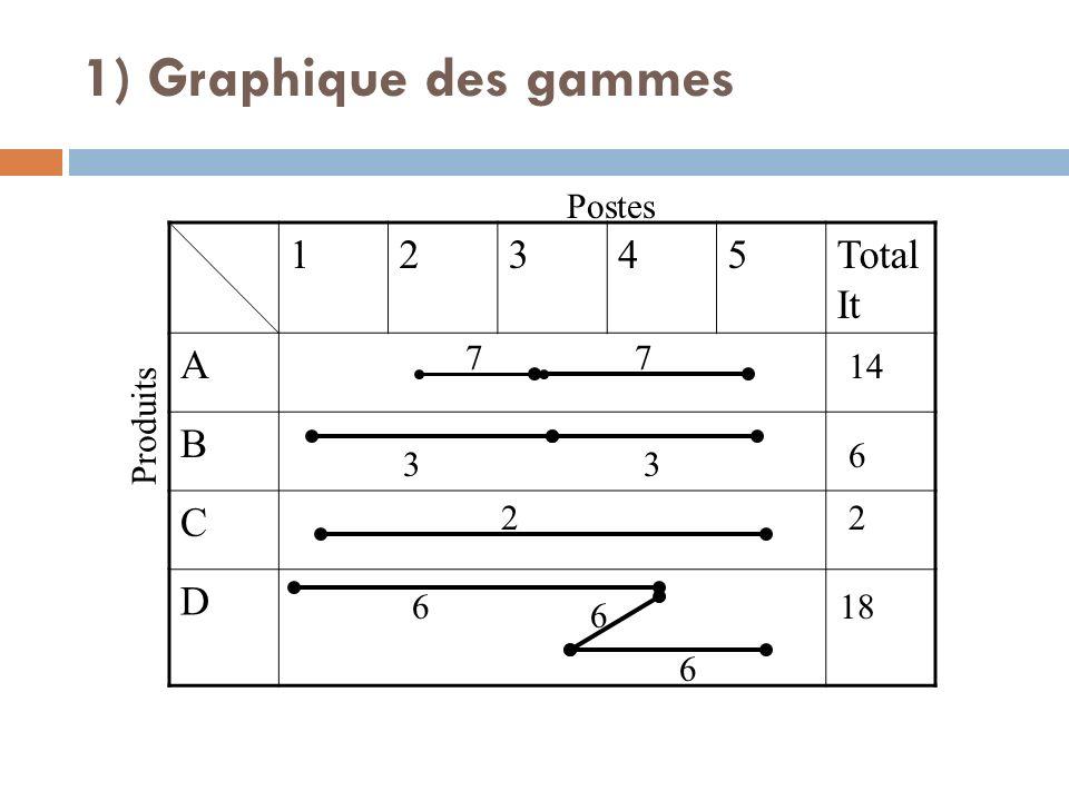 1) Graphique des gammes 12345Total It A B C D Produits 77 14 Postes 33 6 2 6 6 6 18 2