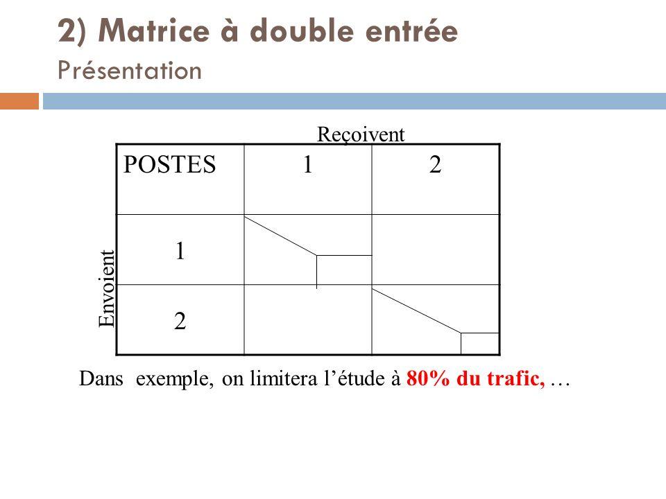 2) Matrice à double entrée Présentation POSTES12 1 2 Envoient Reçoivent Dans exemple, on limitera létude à 80% du trafic, …