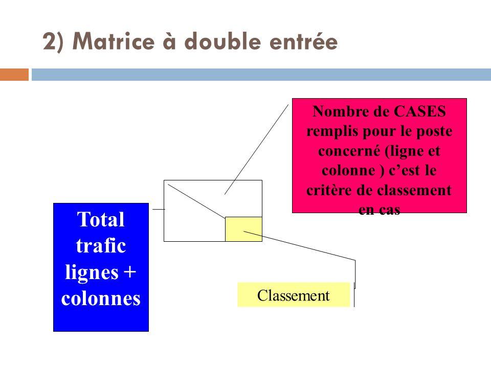 2) Matrice à double entrée Nombre de CASES remplis pour le poste concerné (ligne et colonne ) cest le critère de classement en cas Total trafic lignes