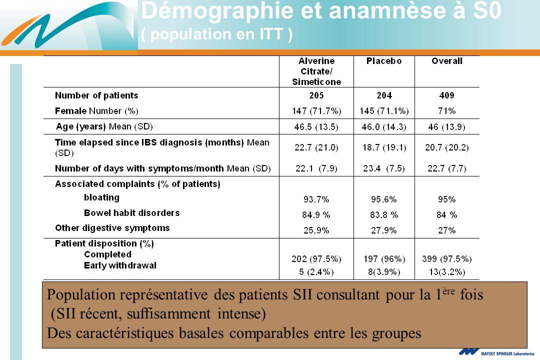 Démographie et anamnèse à S0 ( population en ITT ) Population représentative des patients SII consultant pour la 1 ère fois (SII récent, suffisamment intense) Des caractéristiques basales comparables entre les groupes