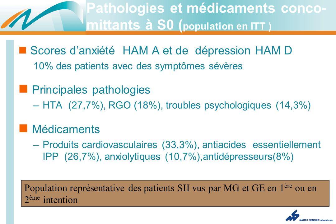 Scores danxiété HAM A et de dépression HAM D 10% des patients avec des symptômes sévères Principales pathologies –HTA (27,7%), RGO (18%), troubles psychologiques (14,3%) Médicaments –Produits cardiovasculaires (33,3%), antiacides essentiellement IPP (26,7%), anxiolytiques (10,7%),antidépresseurs(8%) Population représentative des patients SII vus par MG et GE en 1 ère ou en 2 ème intention Pathologies et médicaments conco- mittants à S0 ( population en ITT )