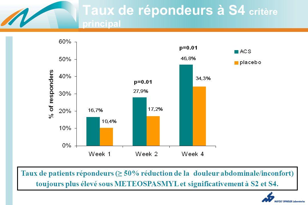 Taux de répondeurs à S4 critère principal Taux de patients répondeurs ( 50% réduction de la douleur abdominale/inconfort) toujours plus élevé sous METEOSPASMYL et significativement à S2 et S4.
