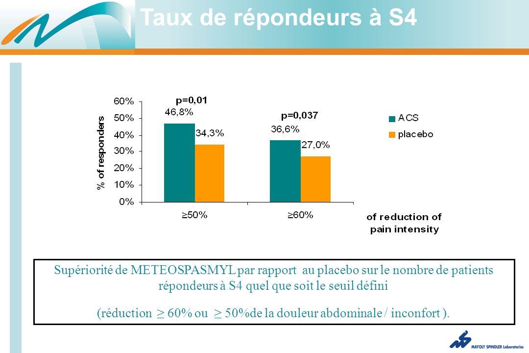 Supériorité de METEOSPASMYL par rapport au placebo sur le nombre de patients répondeurs à S4 quel que soit le seuil défini (réduction 60% ou 50%de la douleur abdominale / inconfort ).