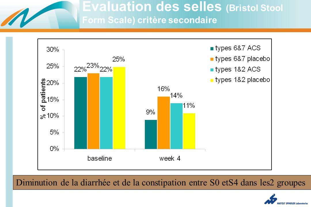 Evaluation des selles (Bristol Stool Form Scale) critère secondaire Diminution de la diarrhée et de la constipation entre S0 etS4 dans les2 groupes