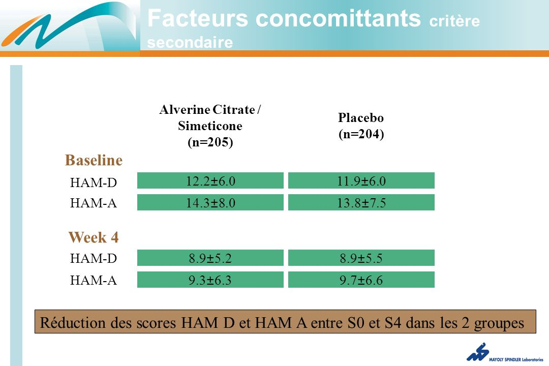 Facteurs concomittants critère secondaire Alverine Citrate / Simeticone (n=205) Placebo (n=204) HAM-D HAM-A HAM-D HAM-A 12.2±6.0 14.3±8.0 8.9±5.2 9.3±6.3 11.9±6.0 13.8±7.5 8.9±5.5 9.7±6.6 Baseline Week 4 Réduction des scores HAM D et HAM A entre S0 et S4 dans les 2 groupes