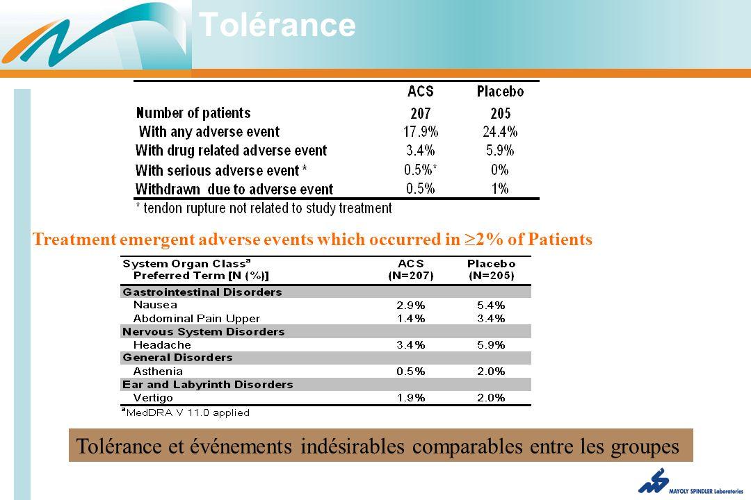 Tolérance Treatment emergent adverse events which occurred in 2% of Patients Tolérance et événements indésirables comparables entre les groupes