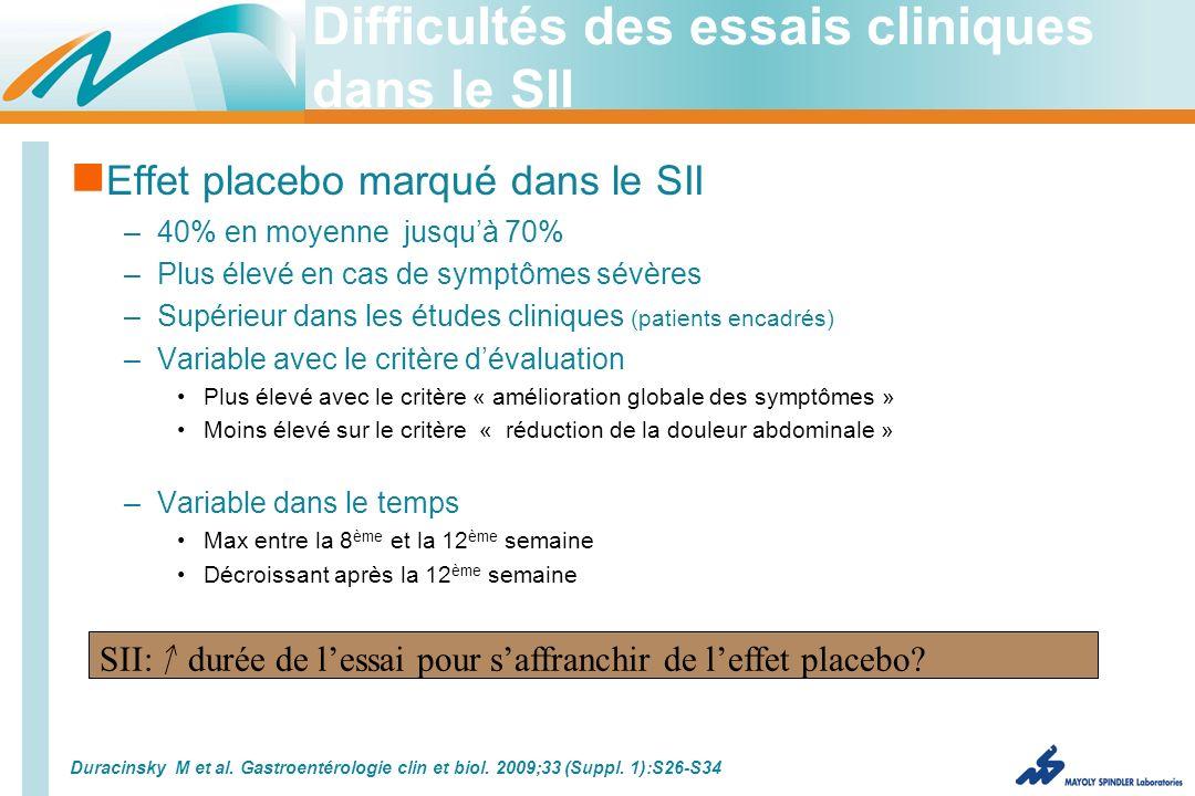 Difficultés des essais cliniques dans le SII Effet placebo marqué dans le SII –40% en moyenne jusquà 70% –Plus élevé en cas de symptômes sévères –Supérieur dans les études cliniques (patients encadrés) –Variable avec le critère dévaluation Plus élevé avec le critère « amélioration globale des symptômes » Moins élevé sur le critère « réduction de la douleur abdominale » –Variable dans le temps Max entre la 8 ème et la 12 ème semaine Décroissant après la 12 ème semaine Duracinsky M et al.