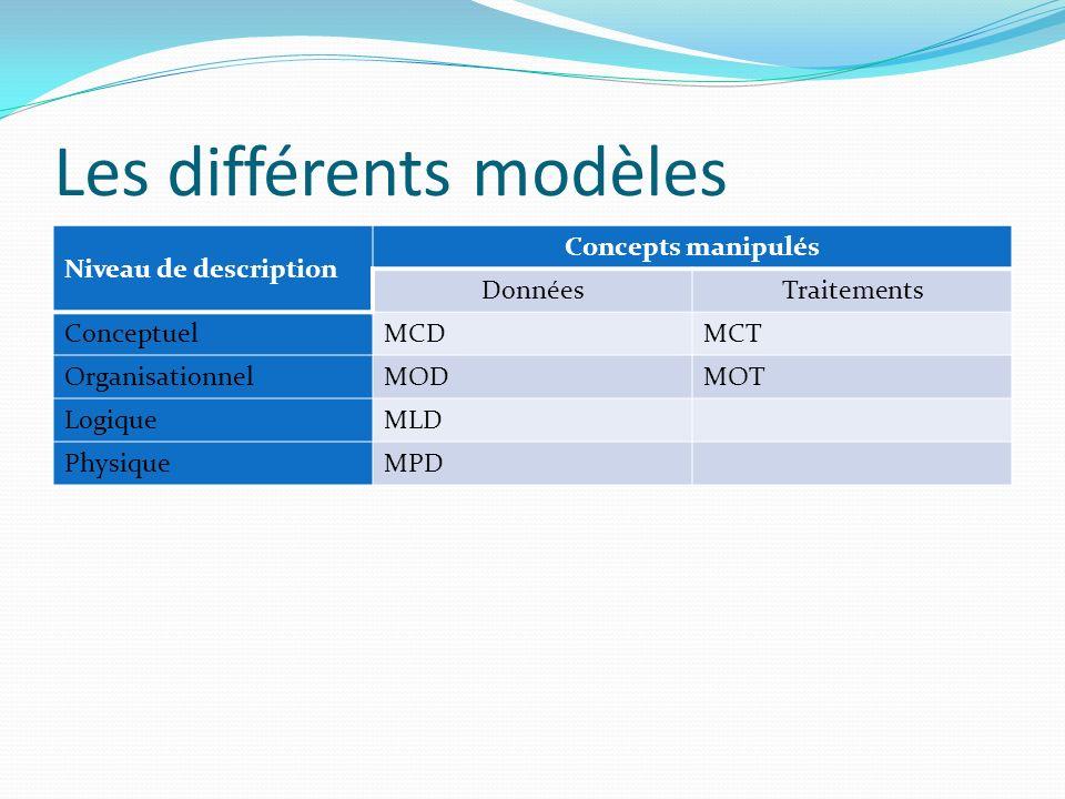 Les différents modèles Niveau de description Concepts manipulés DonnéesTraitements ConceptuelMCDMCT OrganisationnelMODMOT LogiqueMLD PhysiqueMPD