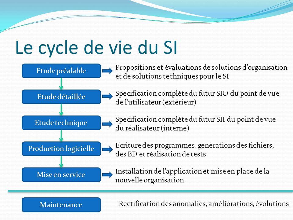 Le cycle de vie du SI Etude préalable Etude détaillée Etude technique Production logicielle Mise en service Maintenance Propositions et évaluations de
