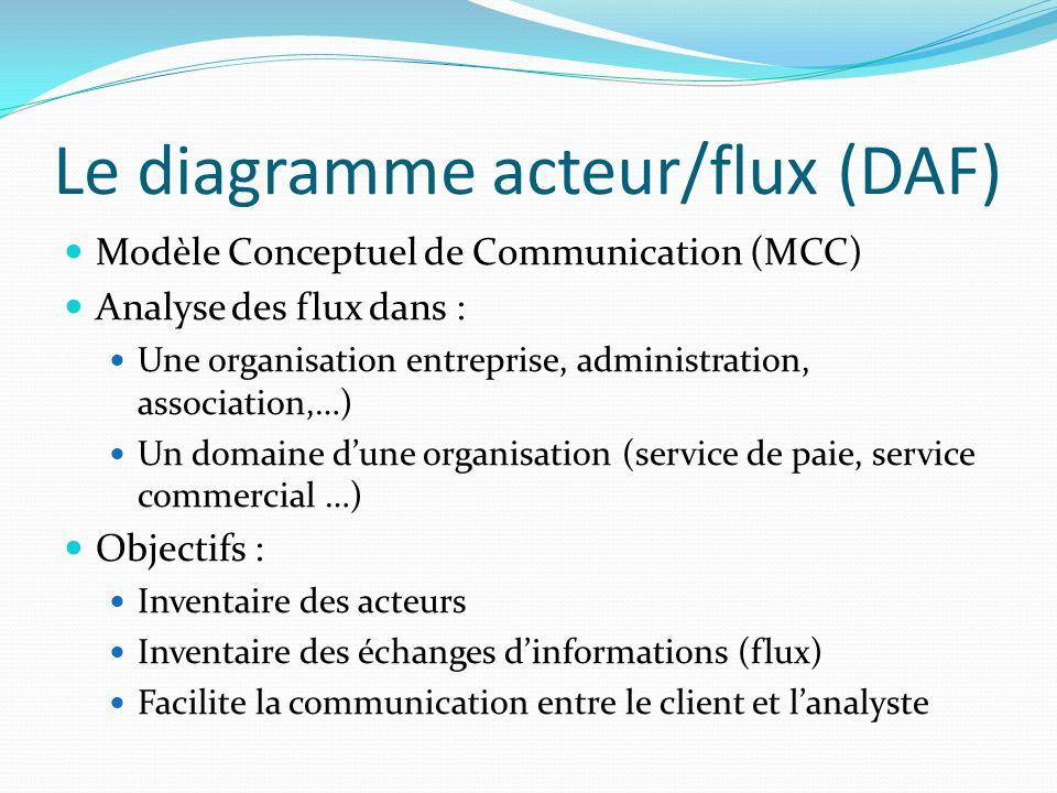 Le diagramme acteur/flux (DAF) Modèle Conceptuel de Communication (MCC) Analyse des flux dans : Une organisation entreprise, administration, associati