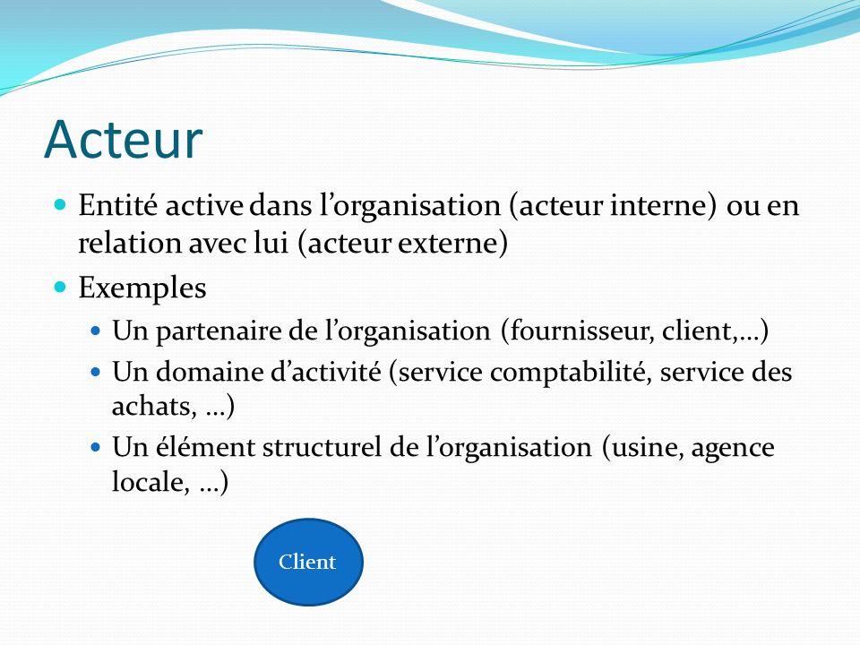 Acteur Entité active dans lorganisation (acteur interne) ou en relation avec lui (acteur externe) Exemples Un partenaire de lorganisation (fournisseur