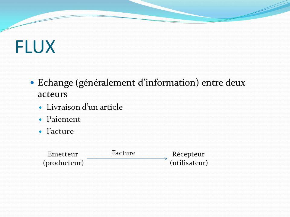 FLUX Echange (généralement dinformation) entre deux acteurs Livraison dun article Paiement Facture Emetteur (producteur) Récepteur (utilisateur)