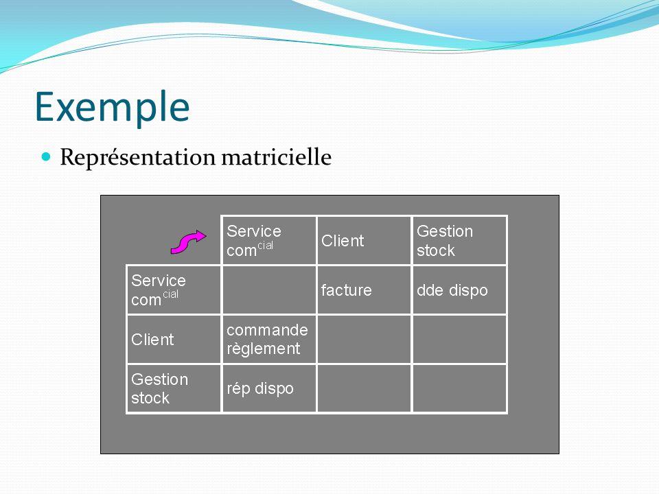 Exemple Représentation matricielle