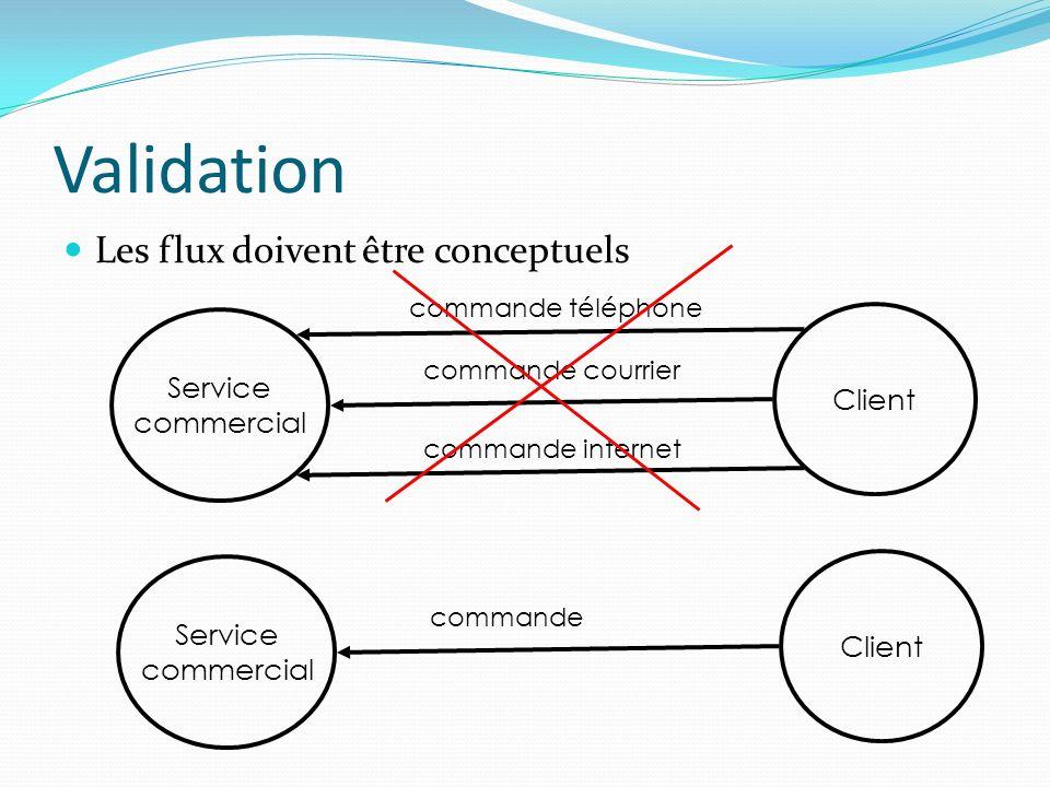 Validation Les flux doivent être conceptuels Service commercial Client commande téléphone commande courrier commande internet Service commercial Clien
