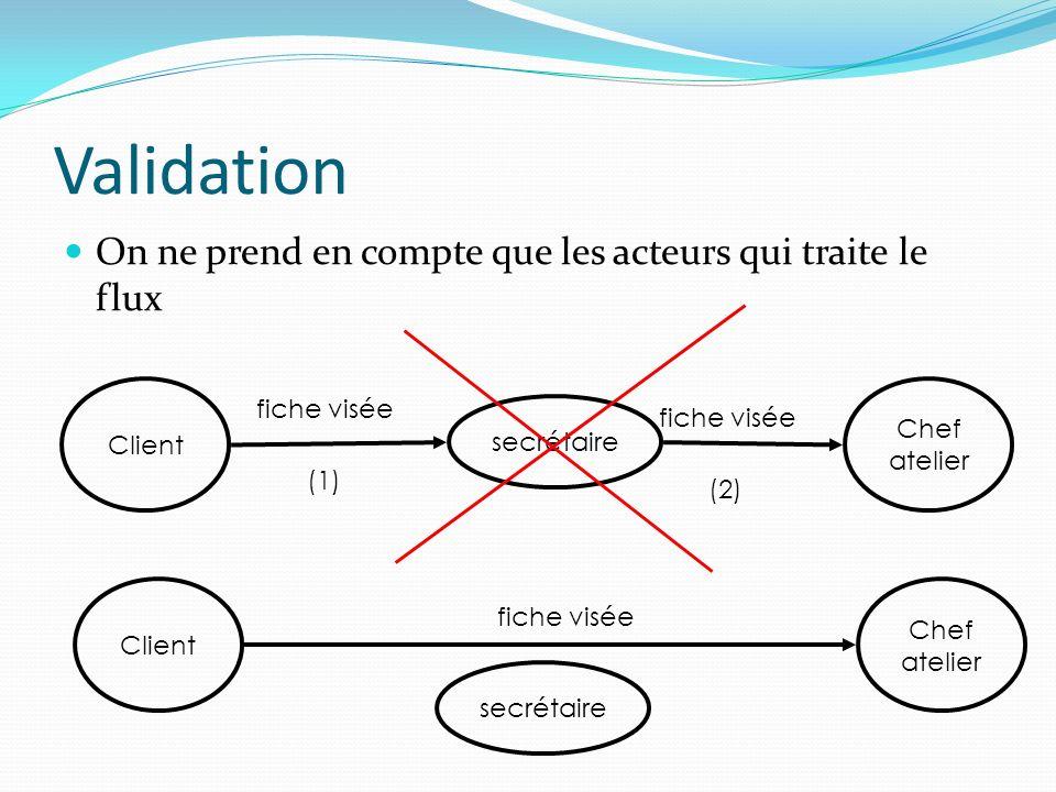 Validation On ne prend en compte que les acteurs qui traite le flux Client fiche visée secrétaire Chef atelier (1) fiche visée (2) Client fiche visée
