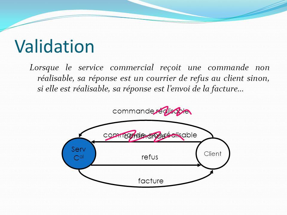 Validation Lorsque le service commercial reçoit une commande non réalisable, sa réponse est un courrier de refus au client sinon, si elle est réalisab