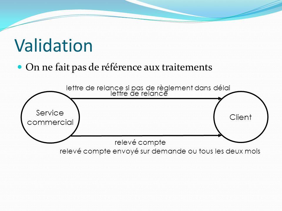Validation On ne fait pas de référence aux traitements Service commercial Client lettre de relance si pas de règlement dans délai relevé compte envoyé