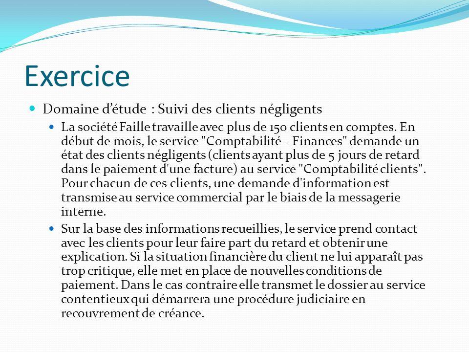 Exercice Domaine détude : Suivi des clients négligents La société Faille travaille avec plus de 150 clients en comptes. En début de mois, le service