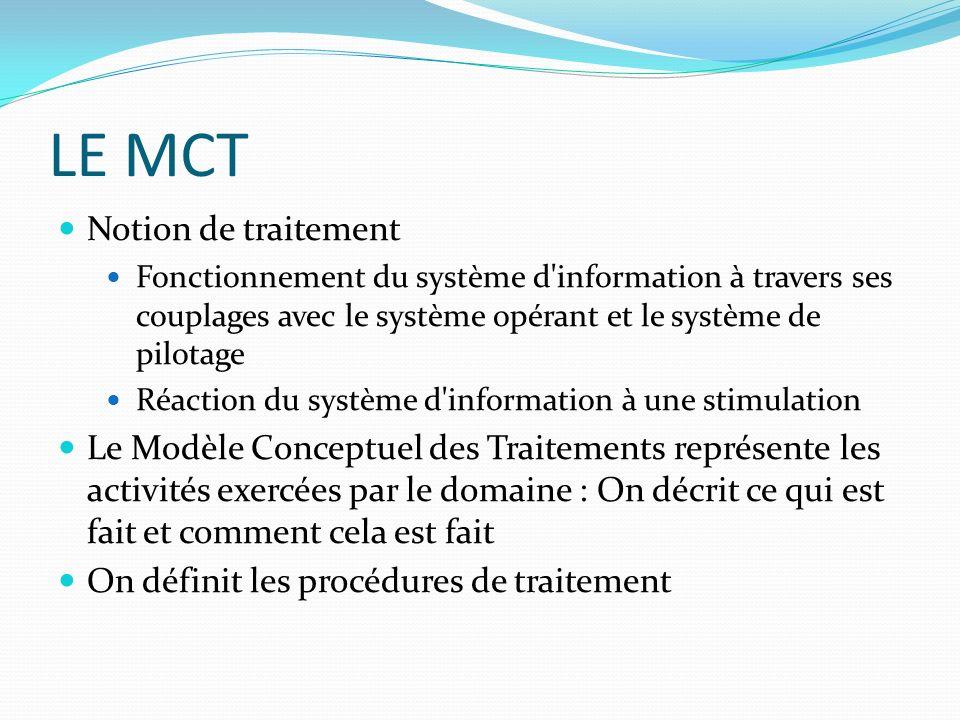 LE MCT Notion de traitement Fonctionnement du système d'information à travers ses couplages avec le système opérant et le système de pilotage Réaction
