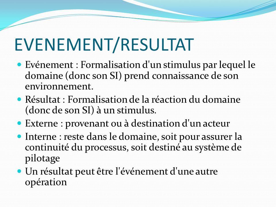 EVENEMENT/RESULTAT Evénement : Formalisation d'un stimulus par lequel le domaine (donc son SI) prend connaissance de son environnement. Résultat : For