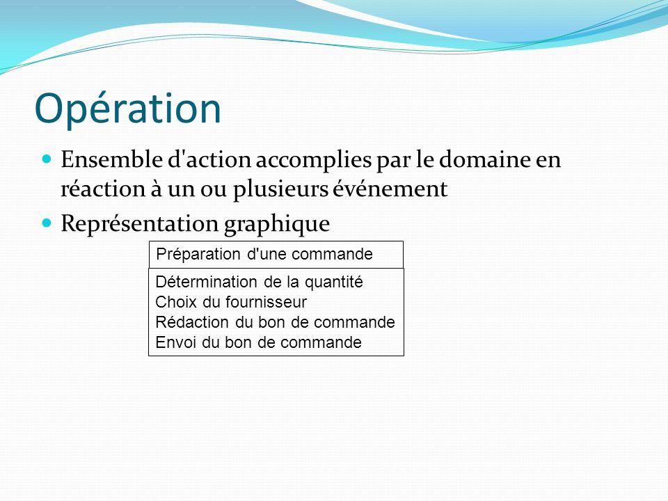 Opération Ensemble d'action accomplies par le domaine en réaction à un ou plusieurs événement Représentation graphique Préparation d'une commande Déte