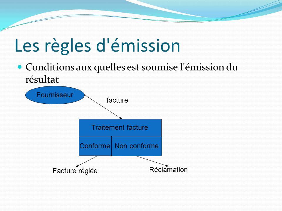 Les règles d'émission Conditions aux quelles est soumise l'émission du résultat Traitement facture Conforme Non conforme Facture réglée Réclamation Fo