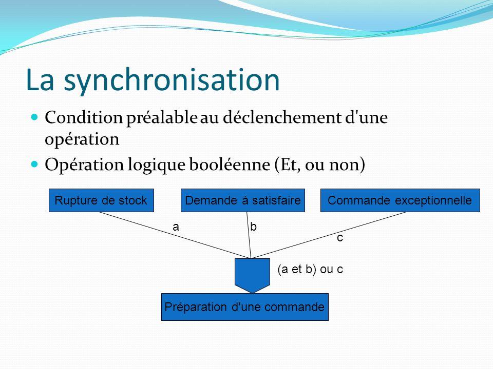 La synchronisation Condition préalable au déclenchement d'une opération Opération logique booléenne (Et, ou non) Rupture de stockDemande à satisfaireC