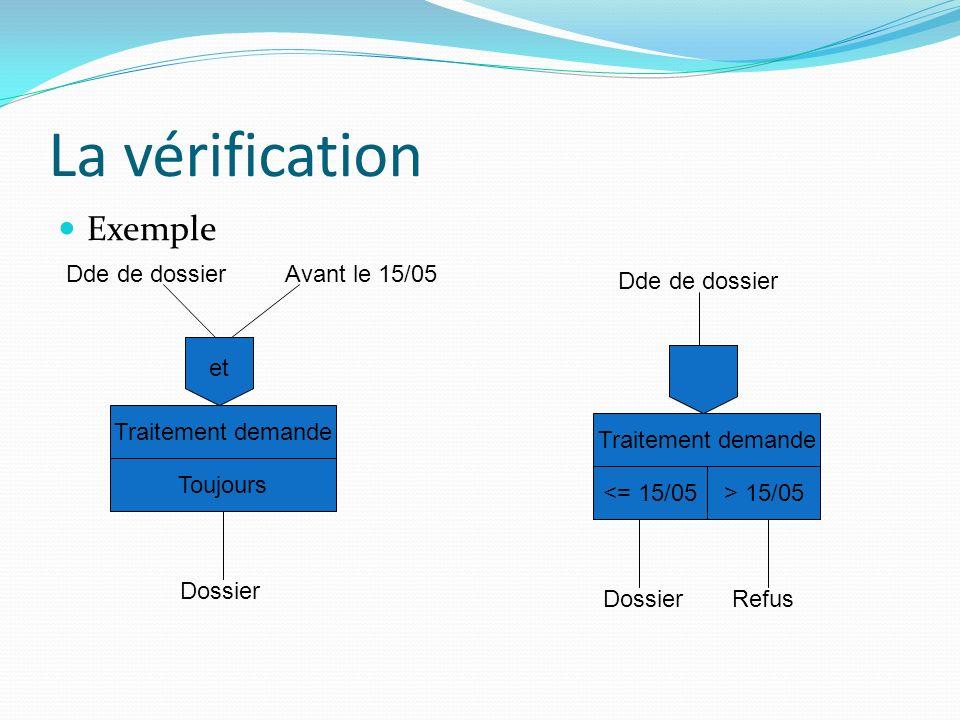 La vérification Exemple Traitement demande et Toujours Dde de dossierAvant le 15/05 Dossier Traitement demande <= 15/05 Dde de dossier Dossier > 15/05