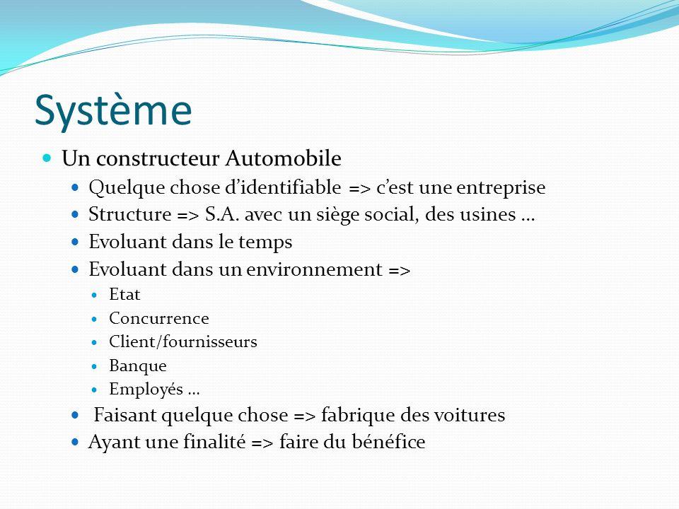 Système Un constructeur Automobile Quelque chose didentifiable => cest une entreprise Structure => S.A. avec un siège social, des usines … Evoluant da