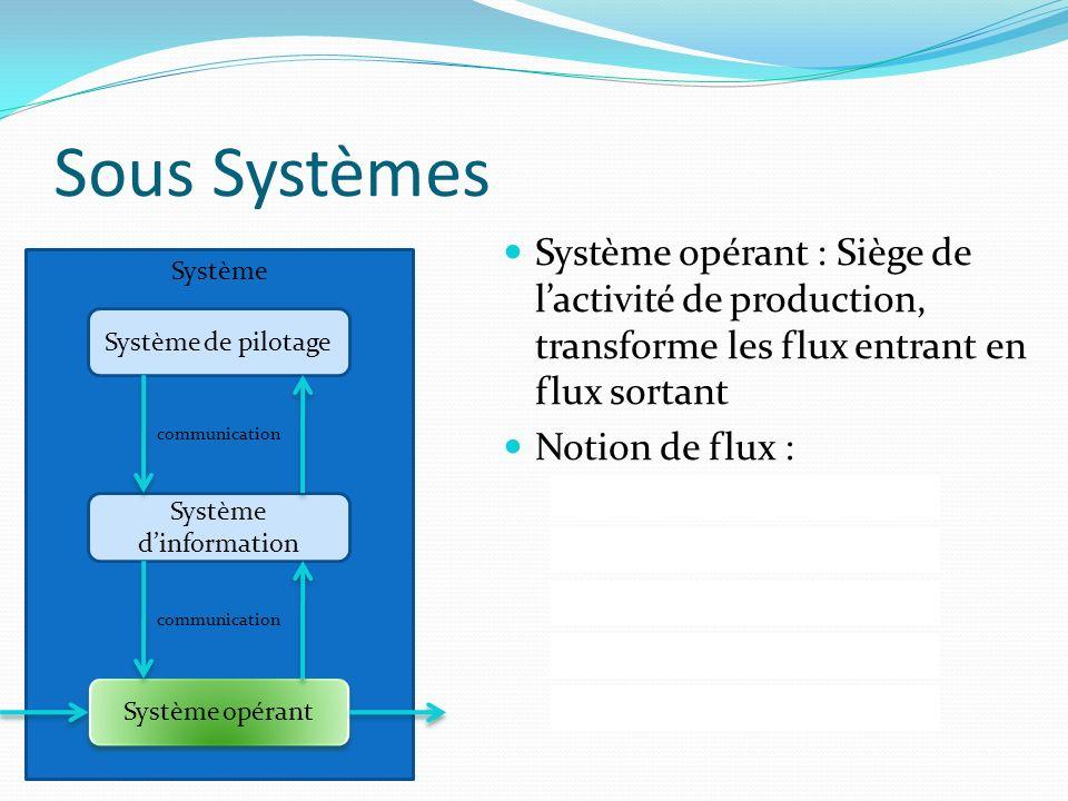 Sous Systèmes Système Système de pilotage Système dinformation Système opérant communication Système opérant : Siège de lactivité de production, trans