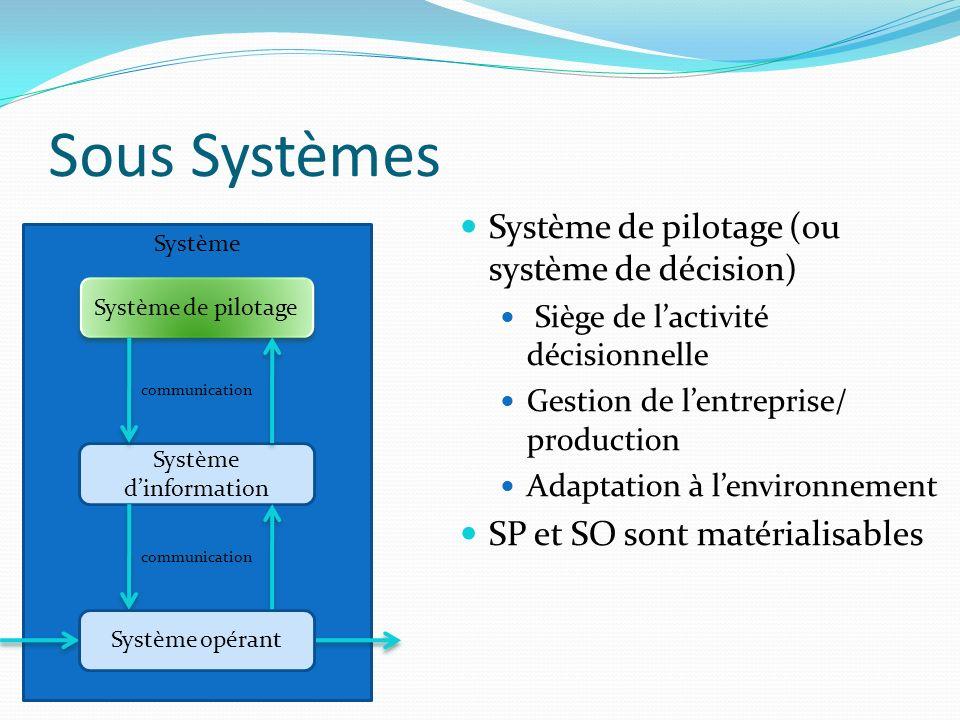 Sous Systèmes Système Système de pilotage Système dinformation communication Système de pilotage (ou système de décision) Siège de lactivité décisionn